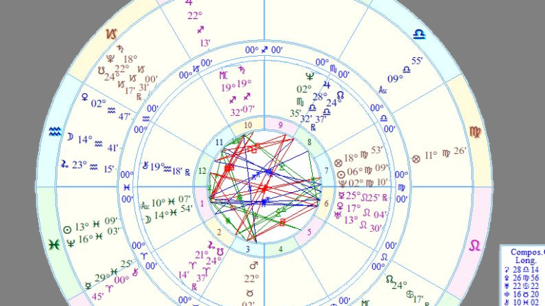 Astrology And The Public Undoing Of Michael Jackson Part Two